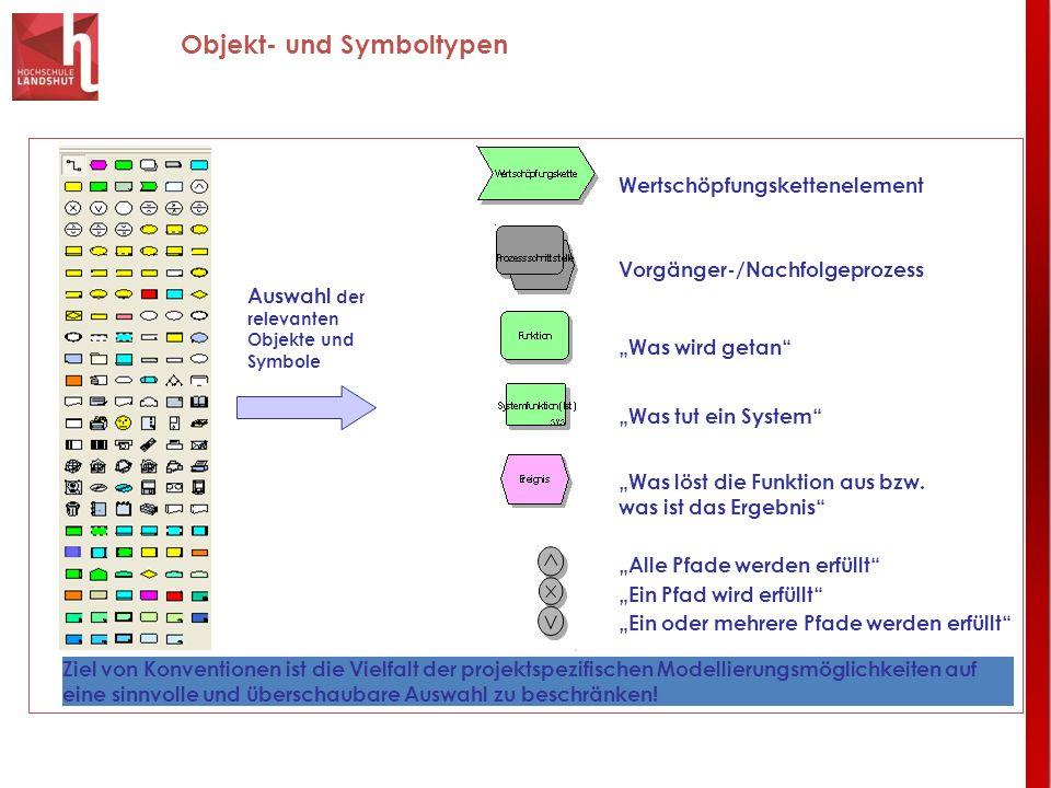 Objekt- und Symboltypen Auswahl der relevanten Objekte und Symbole Wertschöpfungskettenelement Vorgänger-/Nachfolgeprozess Was wird getan Was löst die