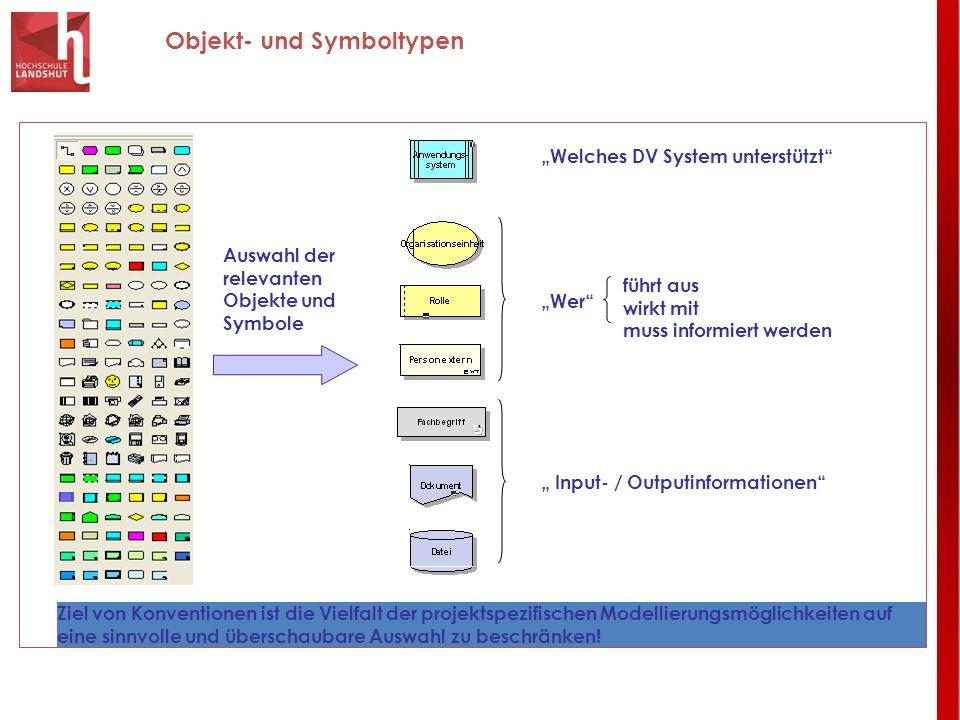 Objekt- und Symboltypen Auswahl der relevanten Objekte und Symbole Welches DV System unterstützt Wer führt aus wirkt mit muss informiert werden Input-
