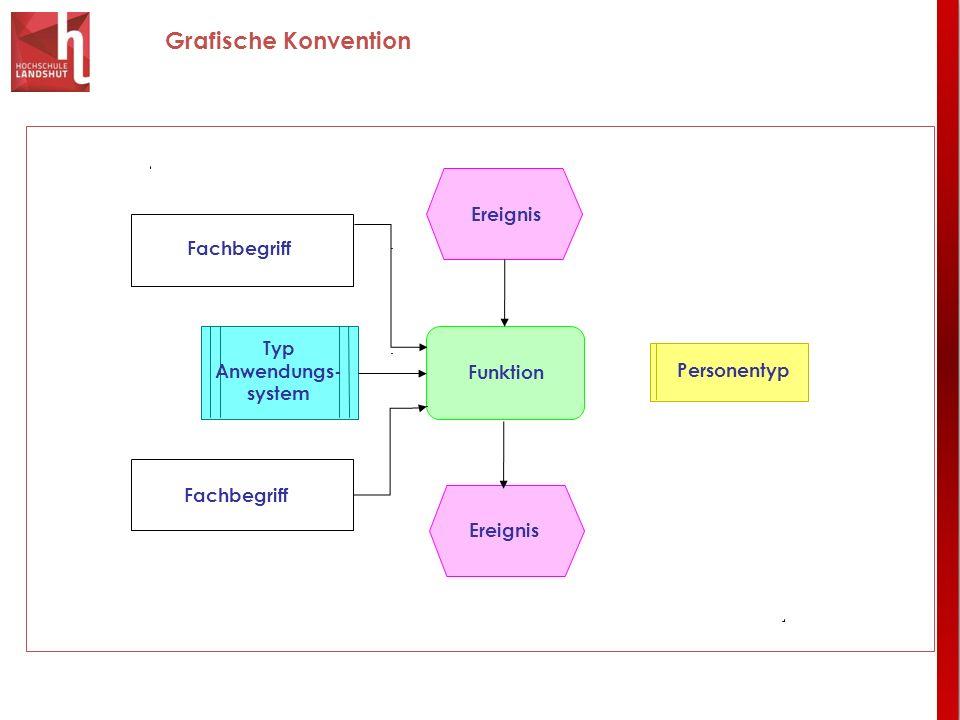 Grafische Konvention Funktion Fachbegriff Ereignis Typ Anwendungs- system Ereignis Personentyp