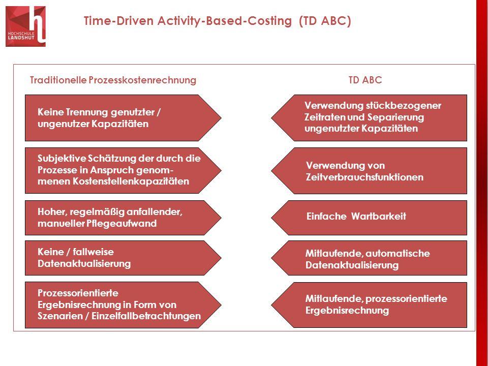 Time-Driven Activity-Based-Costing (TD ABC) Traditionelle ProzesskostenrechnungTD ABC Keine Trennung genutzter / ungenutzer Kapazitäten Subjektive Sch