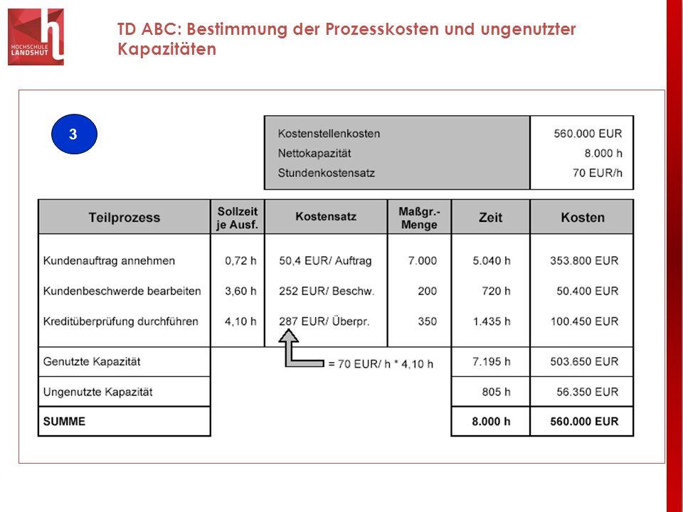 TD ABC: Bestimmung der Prozesskosten und ungenutzter Kapazitäten 3