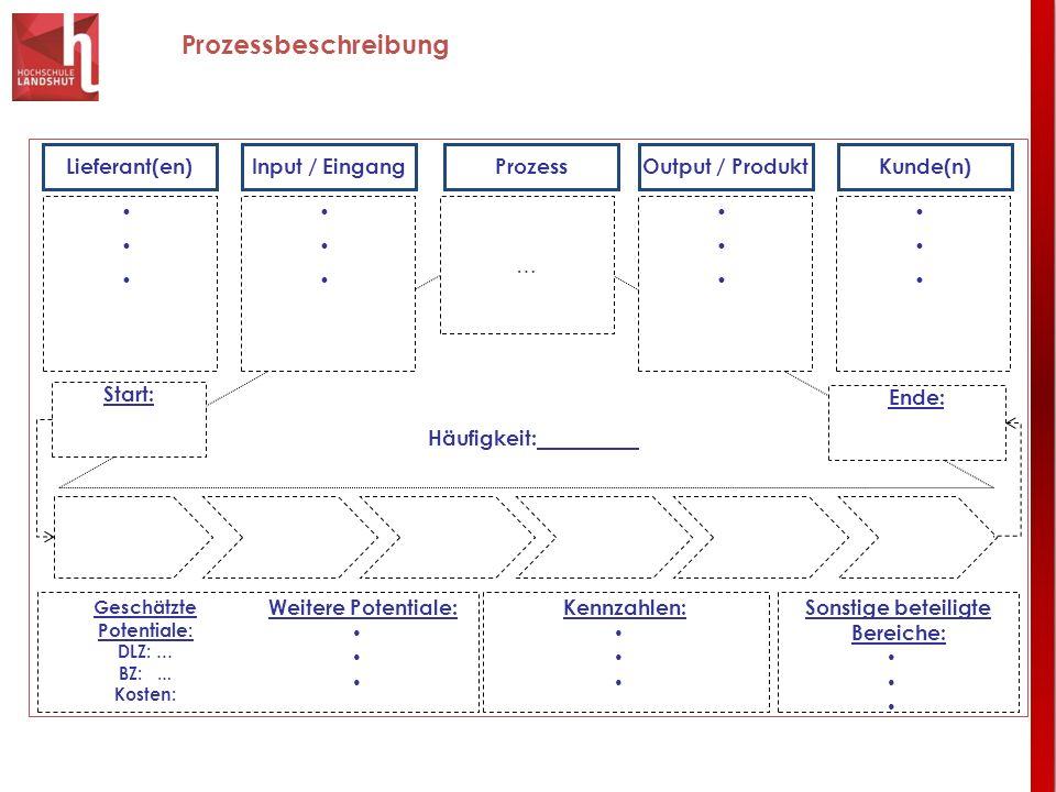 Prozessbeschreibung Lieferant(en)Input / Eingang Prozess Output / ProduktKunde(n) Start: Ende: … Kennzahlen: Sonstige beteiligte Bereiche: Weitere Pot