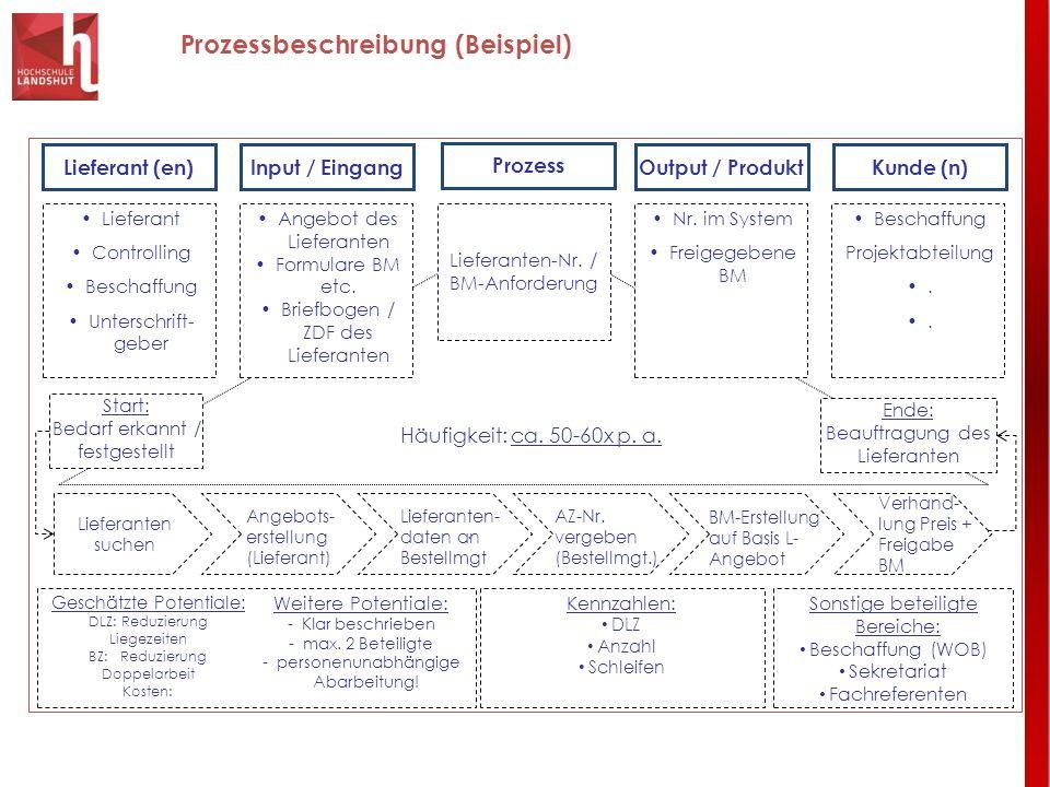 Prozessbeschreibung (Beispiel) Lieferant (en)Input / Eingang Prozess Output / ProduktKunde (n) Lieferant Controlling Beschaffung Unterschrift- geber B