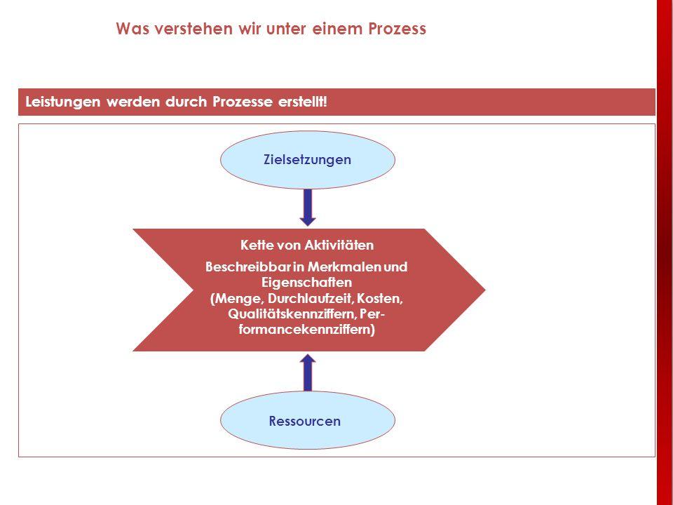 Was verstehen wir unter einem Prozess Leistungen werden durch Prozesse erstellt! Kette von Aktivitäten Beschreibbar in Merkmalen und Eigenschaften (Me