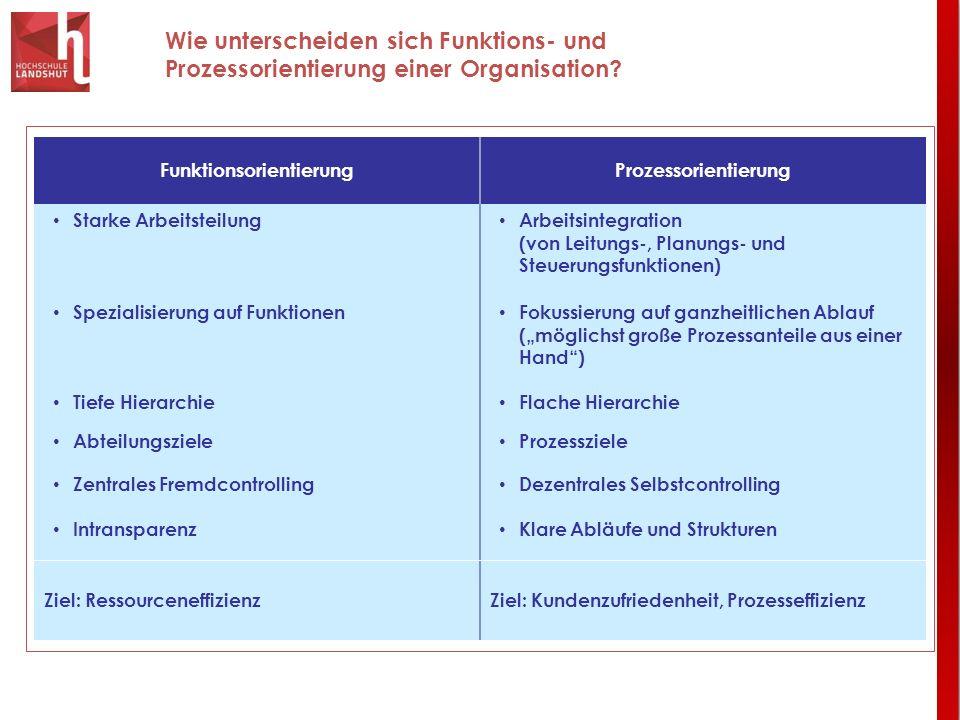 Wie unterscheiden sich Funktions- und Prozessorientierung einer Organisation? FunktionsorientierungProzessorientierung Starke Arbeitsteilung Arbeitsin