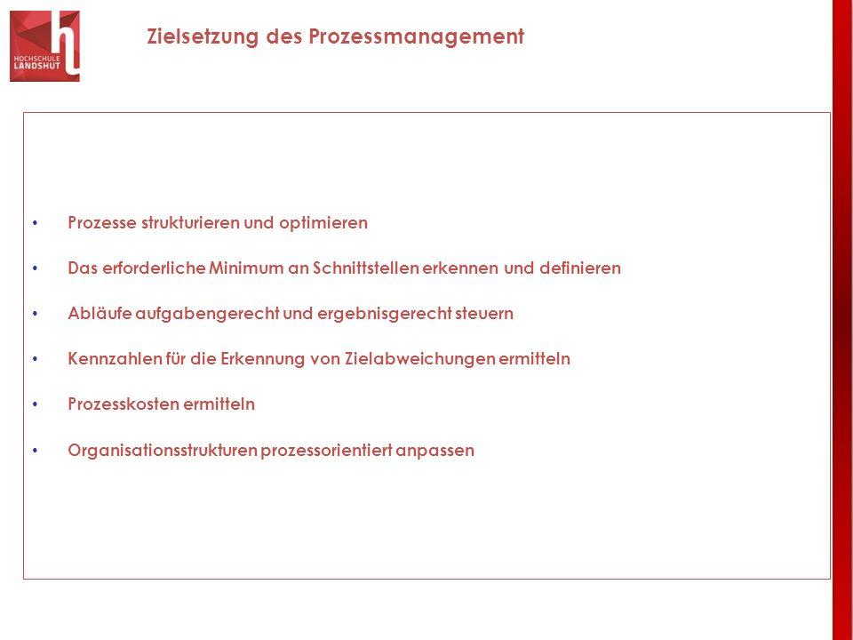 Zielsetzung des Prozessmanagement Prozesse strukturieren und optimieren Das erforderliche Minimum an Schnittstellen erkennen und definieren Abläufe au