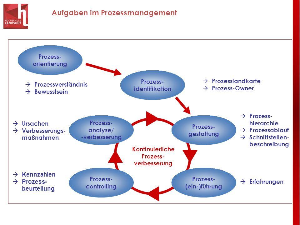 Aufgaben im Prozessmanagement Prozess- analyse/ -verbesserung Prozess- gestaltung Prozess- (ein-)führung Prozess- controlling Prozess- identifikation