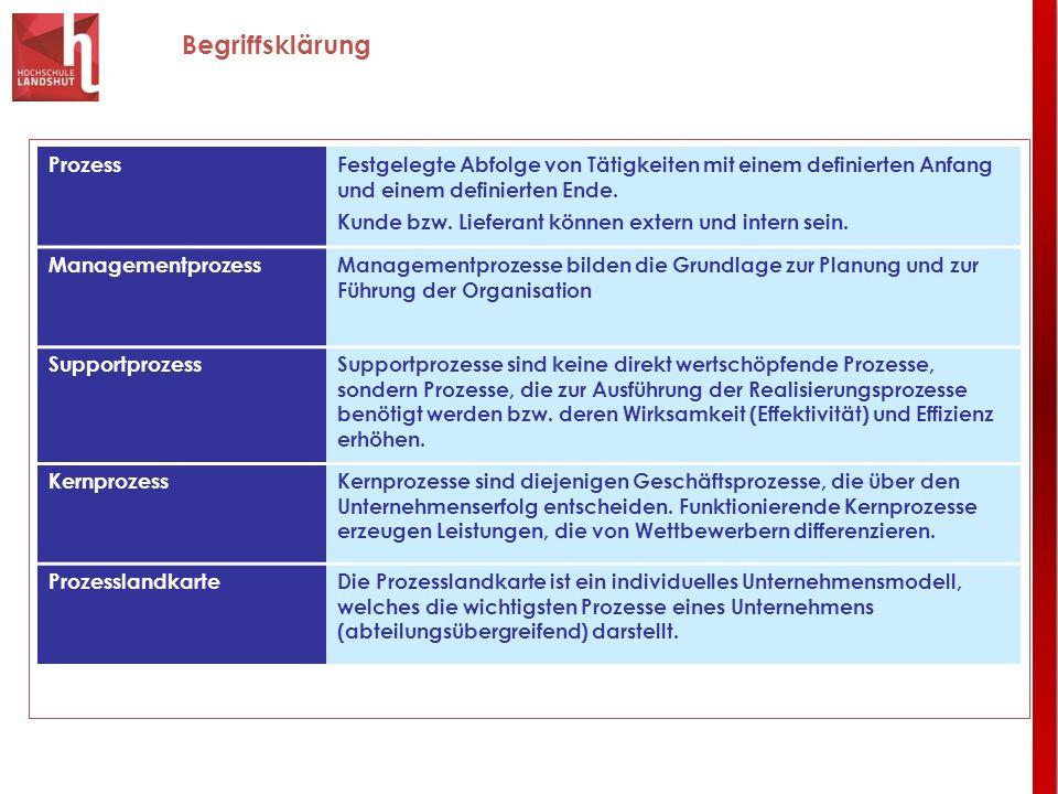 Begriffsklärung ProzessFestgelegte Abfolge von Tätigkeiten mit einem definierten Anfang und einem definierten Ende. Kunde bzw. Lieferant können extern
