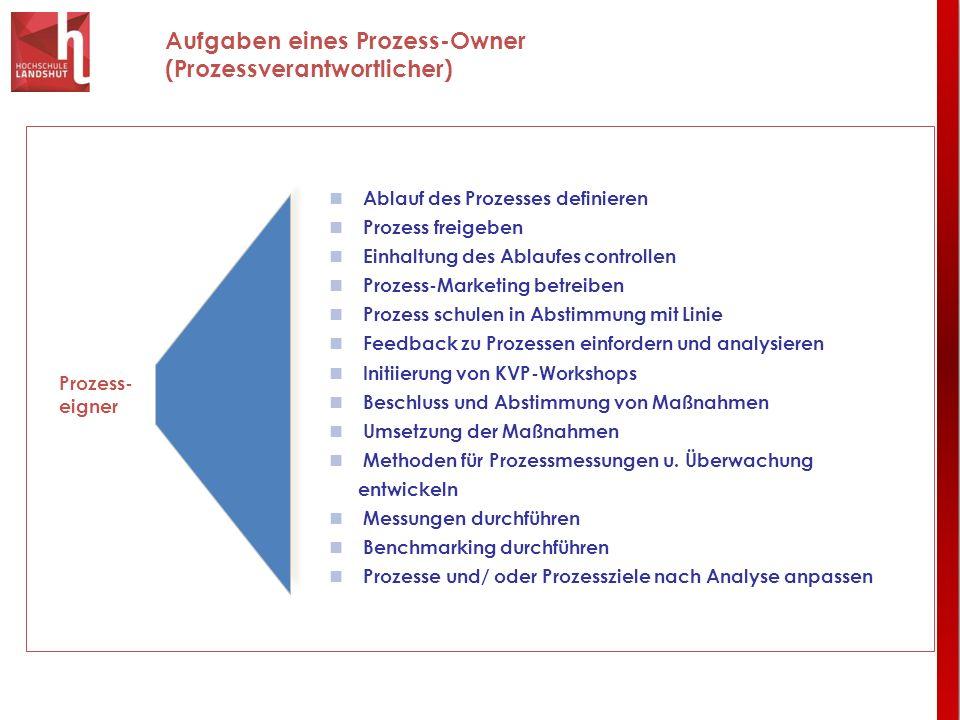 Aufgaben eines Prozess-Owner (Prozessverantwortlicher) Ablauf des Prozesses definieren Prozess freigeben Einhaltung des Ablaufes controllen Prozess-Ma