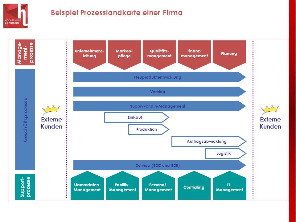 Beispiel Prozesslandkarte einer Firma Manage- ment- prozesse Support- prozesse Geschäftsprozesse Unternehmens- leitung Qualitäts- mangement Finanz- ma
