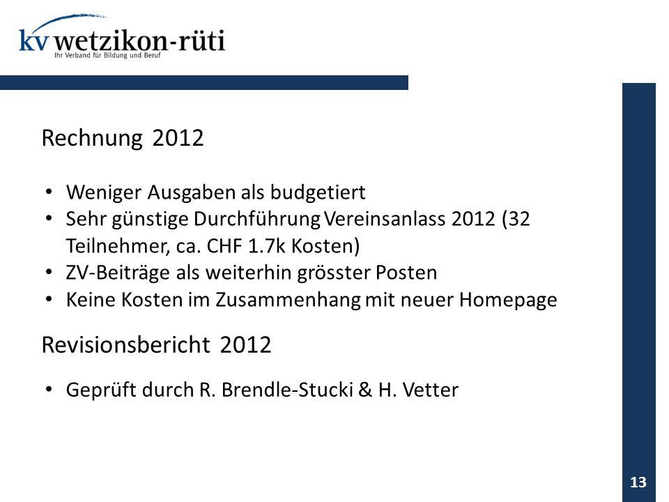 Weniger Ausgaben als budgetiert Sehr günstige Durchführung Vereinsanlass 2012 (32 Teilnehmer, ca. CHF 1.7k Kosten) ZV-Beiträge als weiterhin grösster