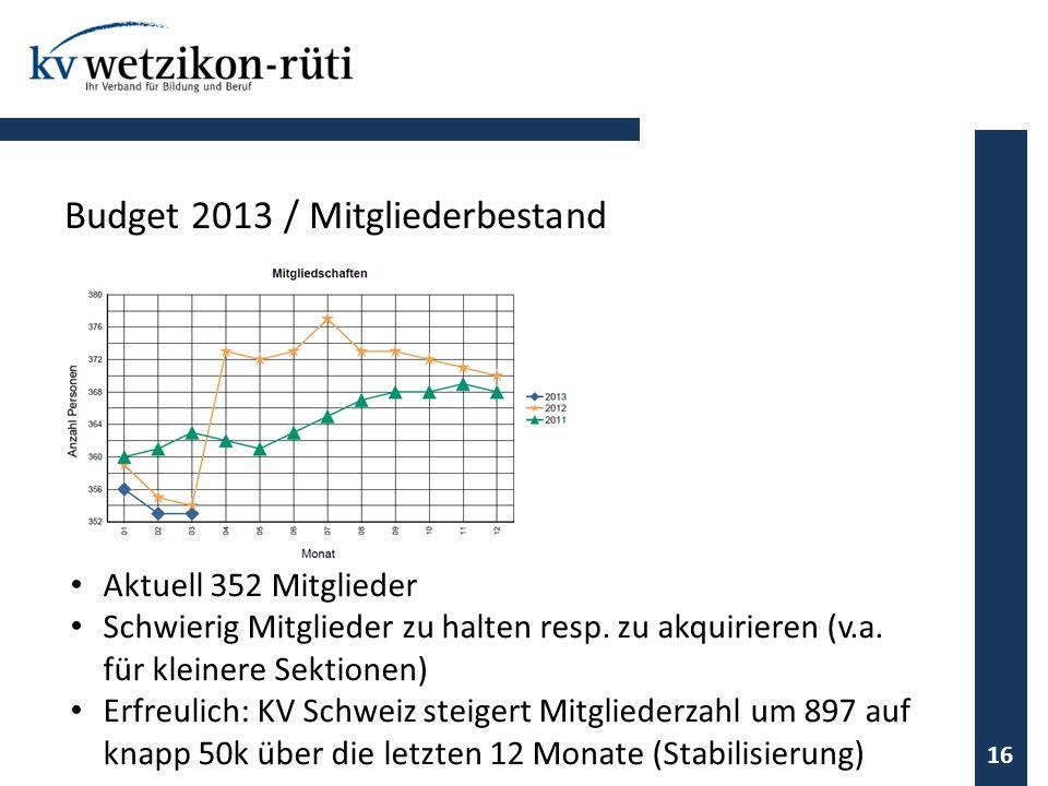 Aktuell 352 Mitglieder Schwierig Mitglieder zu halten resp. zu akquirieren (v.a. für kleinere Sektionen) Erfreulich: KV Schweiz steigert Mitgliederzah