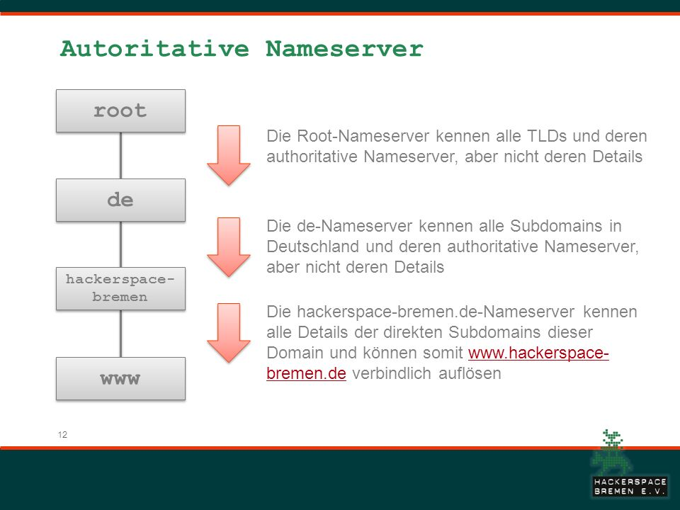 12 Autoritative Nameserver root de hackerspace- bremen www Die Root-Nameserver kennen alle TLDs und deren authoritative Nameserver, aber nicht deren Details Die de-Nameserver kennen alle Subdomains in Deutschland und deren authoritative Nameserver, aber nicht deren Details Die hackerspace-bremen.de-Nameserver kennen alle Details der direkten Subdomains dieser Domain und können somit www.hackerspace- bremen.de verbindlich auflösenwww.hackerspace- bremen.de