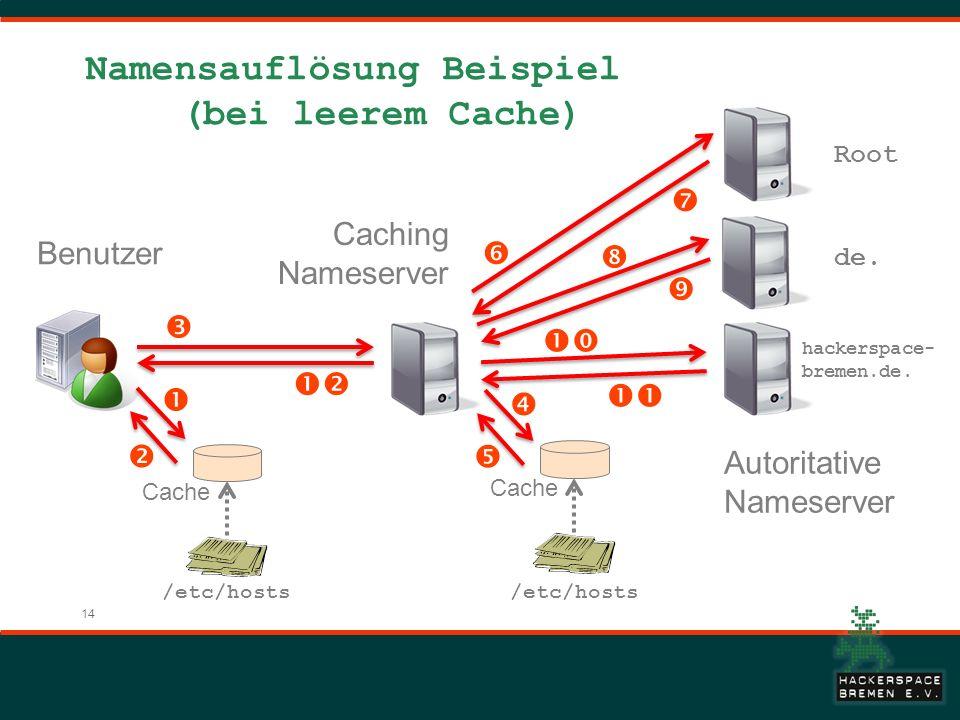 14 Namensauflösung Beispiel (bei leerem Cache) Root de. hackerspace- bremen.de. /etc/hosts Cache Benutzer Caching Nameserver Autoritative Nameserver