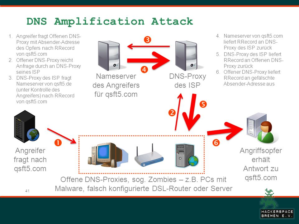 41 DNS Amplification Attack DNS-Proxy des ISP Angriffsopfer erhält Antwort zu qsft5.com Offene DNS-Proxies, sog. Zombies – z.B. PCs mit Malware, falsc