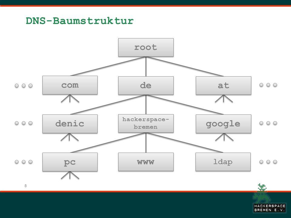 8 DNS-Baumstruktur root com de at hackerspace- bremen denic google www pc ldap
