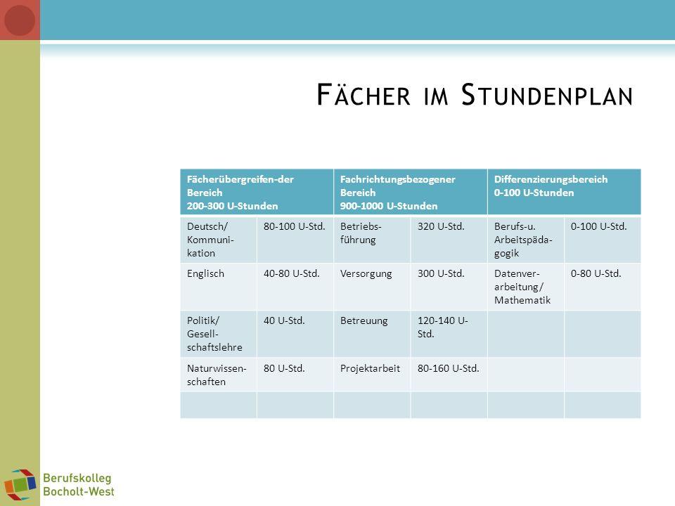 F ÄCHER IM S TUNDENPLAN Fächerübergreifen-der Bereich 200-300 U-Stunden Fachrichtungsbezogener Bereich 900-1000 U-Stunden Differenzierungsbereich 0-10