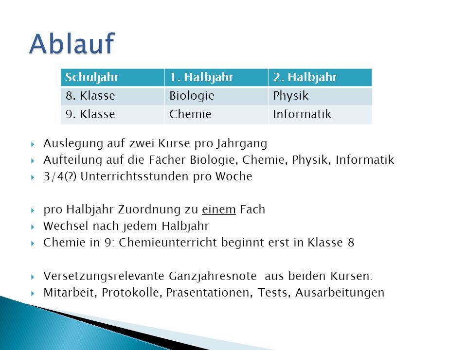 ThemaFachinhalt I.Modellbau - Pflanzen und Tiere - Organe / Gewebe Strukturmodelle / Funktionsmodelle II.