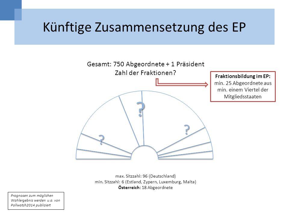 Künftige Zusammensetzung des EP max. Sitzzahl: 96 (Deutschland) min. Sitzzahl: 6 (Estland, Zypern, Luxemburg, Malta) Österreich: 18 Abgeordnete Gesamt