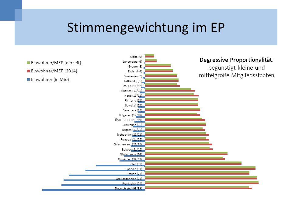 Stimmengewichtung im EP Degressive Proportionalität: begünstigt kleine und mittelgroße Mitgliedsstaaten