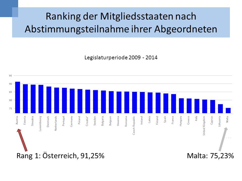 Ranking der Mitgliedsstaaten nach Abstimmungsteilnahme ihrer Abgeordneten Rang 1: Österreich, 91,25% Malta: 75,23% Legislaturperiode 2009 - 2014