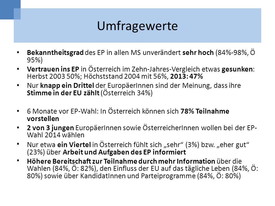 Umfragewerte Bekanntheitsgrad des EP in allen MS unverändert sehr hoch (84%-98%, Ö 95%) Vertrauen ins EP in Österreich im Zehn-Jahres-Vergleich etwas