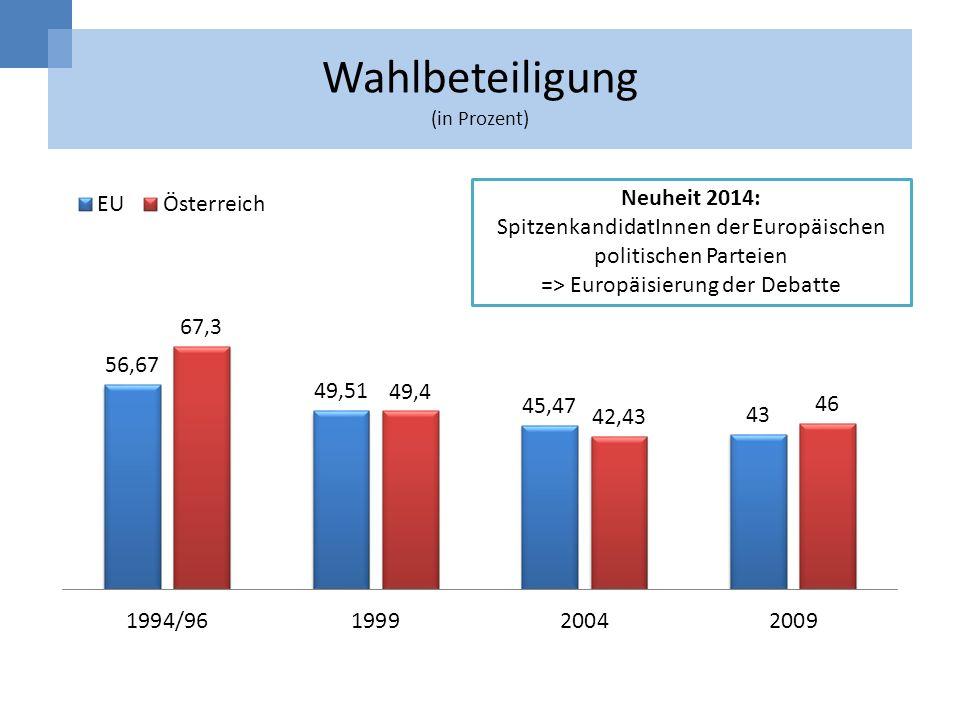 Wahlbeteiligung (in Prozent) Neuheit 2014: SpitzenkandidatInnen der Europäischen politischen Parteien => Europäisierung der Debatte