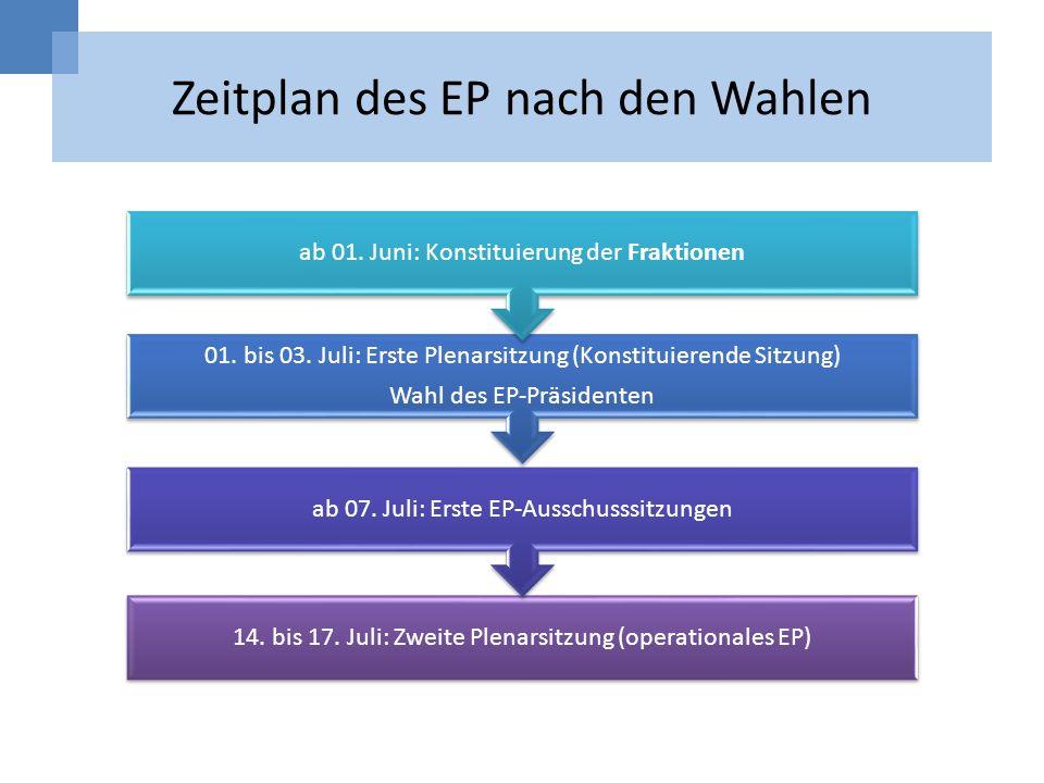 Zeitplan des EP nach den Wahlen 14. bis 17. Juli: Zweite Plenarsitzung (operationales EP) ab 07. Juli: Erste EP-Ausschusssitzungen 01. bis 03. Juli: E