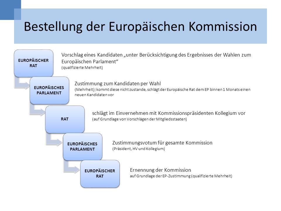 Bestellung der Europäischen Kommission EUROPÄISCHER RAT EUROPÄISCHES PARLAMENT RAT EUROPÄISCHES PARLAMENT EUROPÄISCHER RAT Vorschlag eines Kandidaten