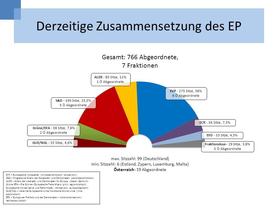 Derzeitige Zusammensetzung des EP max. Sitzzahl: 99 (Deutschland) min. Sitzzahl: 6 (Estland, Zypern, Luxemburg, Malta) Österreich: 19 Abgeordnete EVP