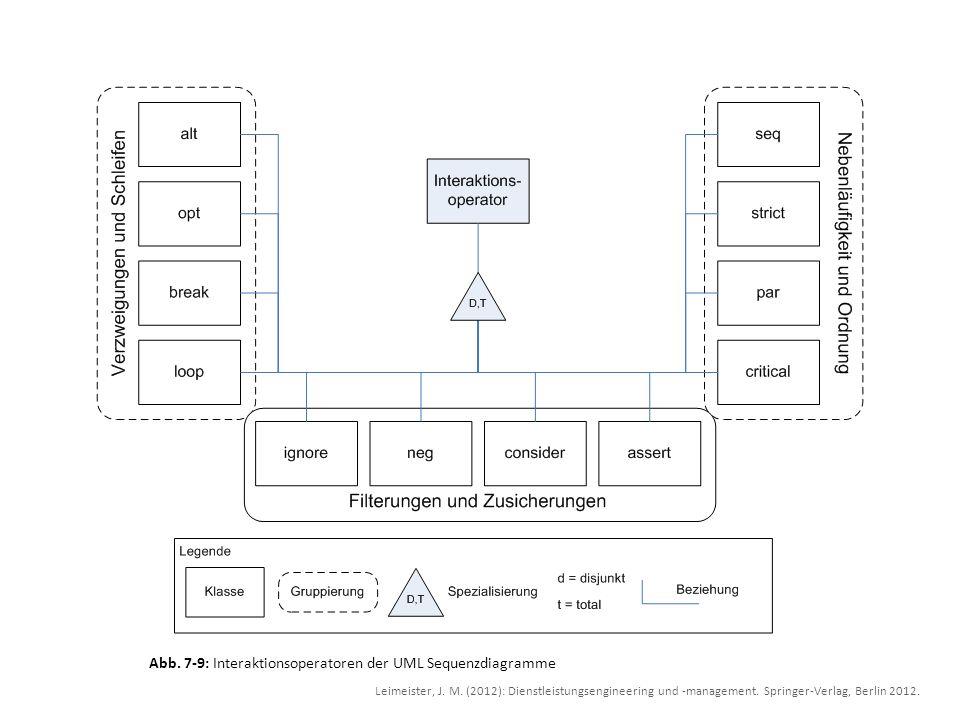 Abb. 7-9: Interaktionsoperatoren der UML Sequenzdiagramme Leimeister, J. M. (2012): Dienstleistungsengineering und -management. Springer-Verlag, Berli