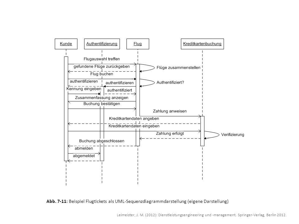Abb. 7-11: Beispiel Flugtickets als UML-Sequenzdiagrammdarstellung (eigene Darstellung) Leimeister, J. M. (2012): Dienstleistungsengineering und -mana