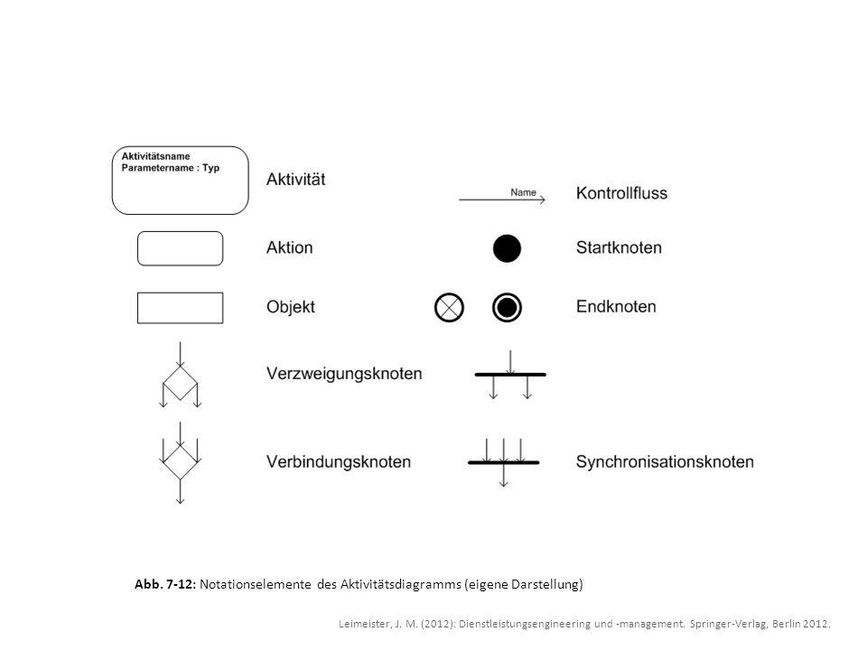 Abb. 7-12: Notationselemente des Aktivitätsdiagramms (eigene Darstellung) Leimeister, J. M. (2012): Dienstleistungsengineering und -management. Spring