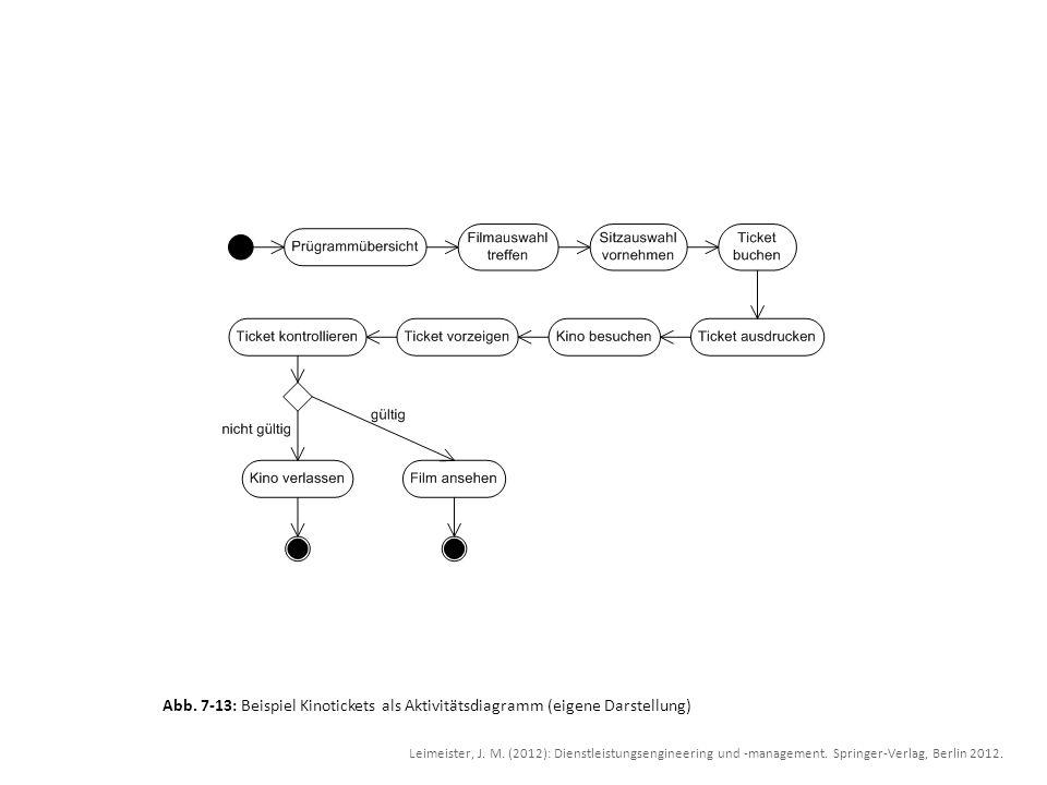 Abb. 7-13: Beispiel Kinotickets als Aktivitätsdiagramm (eigene Darstellung) Leimeister, J. M. (2012): Dienstleistungsengineering und -management. Spri