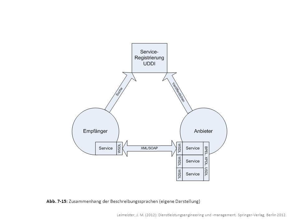 Abb. 7-15: Zusammenhang der Beschreibungssprachen (eigene Darstellung) Leimeister, J. M. (2012): Dienstleistungsengineering und -management. Springer-