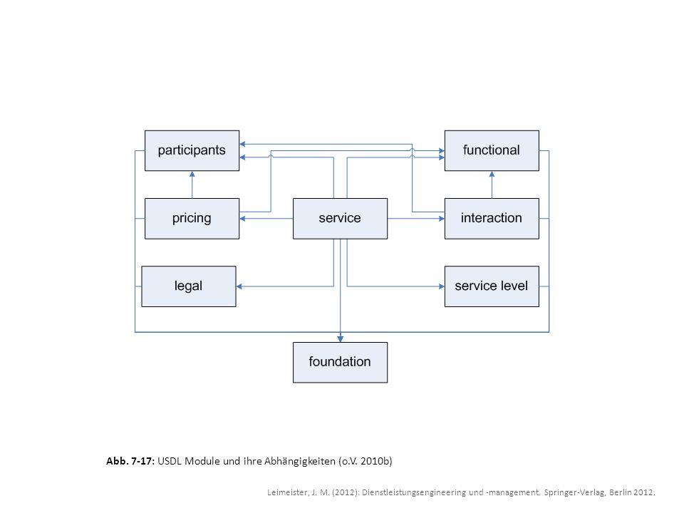 Abb. 7-17: USDL Module und ihre Abhängigkeiten (o.V. 2010b) Leimeister, J. M. (2012): Dienstleistungsengineering und -management. Springer-Verlag, Ber