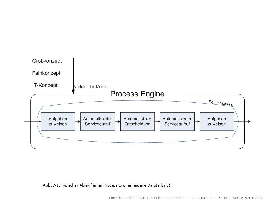 Abb. 7-1: Typischer Ablauf einer Process Engine (eigene Darstellung) Leimeister, J. M. (2012): Dienstleistungsengineering und -management. Springer-Ve
