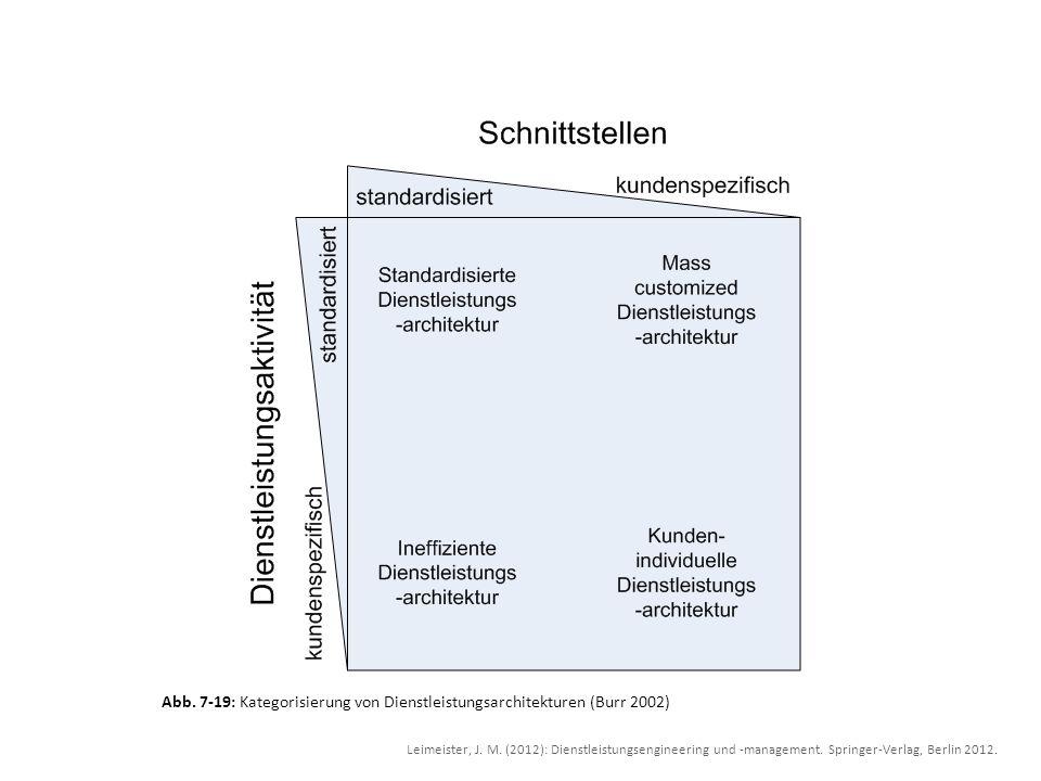 Abb. 7-19: Kategorisierung von Dienstleistungsarchitekturen (Burr 2002) Leimeister, J. M. (2012): Dienstleistungsengineering und -management. Springer