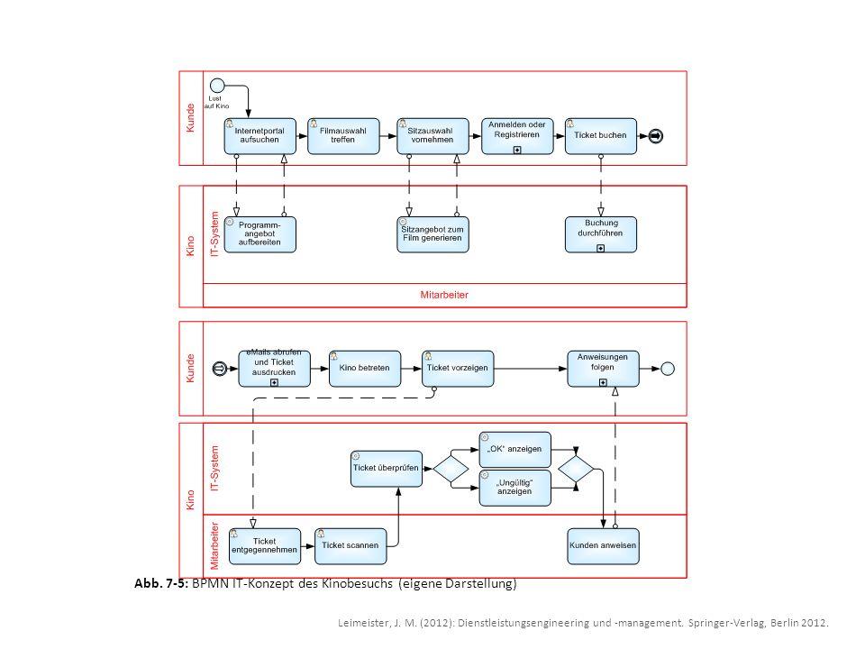 Abb. 7-5: BPMN IT-Konzept des Kinobesuchs (eigene Darstellung) Leimeister, J. M. (2012): Dienstleistungsengineering und -management. Springer-Verlag,