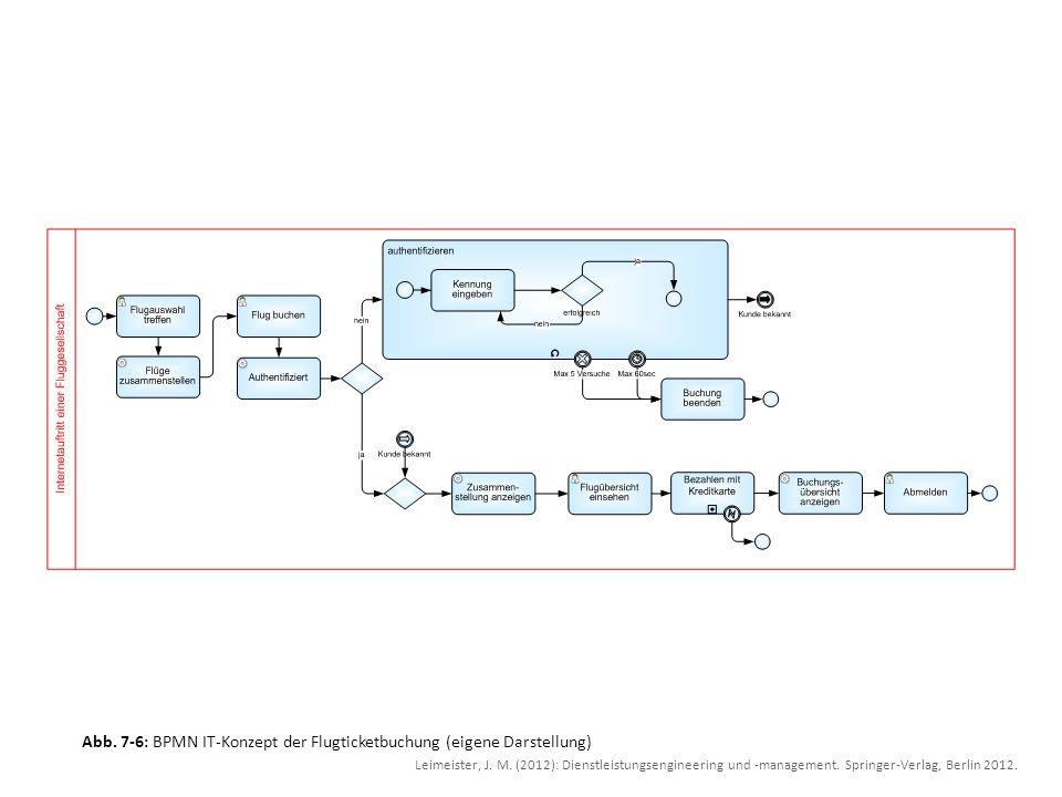 Abb. 7-6: BPMN IT-Konzept der Flugticketbuchung (eigene Darstellung) Leimeister, J. M. (2012): Dienstleistungsengineering und -management. Springer-Ve