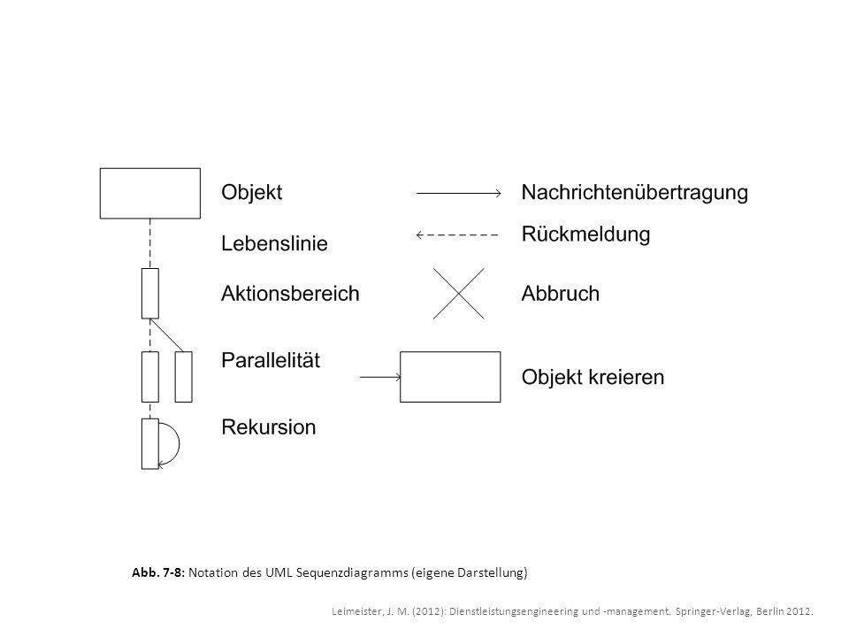 Abb. 7-8: Notation des UML Sequenzdiagramms (eigene Darstellung) Leimeister, J. M. (2012): Dienstleistungsengineering und -management. Springer-Verlag