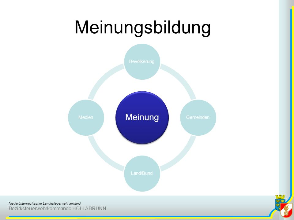 Niederösterreichischer Landesfeuerwehrverband Bezirksfeuerwehrkommando HOLLABRUNN Meinungsbildung Meinung BevölkerungGemeindenLand/BundMedien