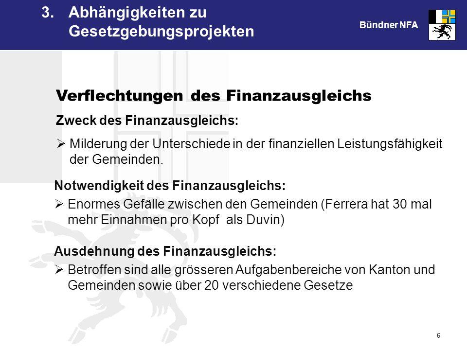 Bündner NFA 6 Verflechtungen des Finanzausgleichs Zweck des Finanzausgleichs: Milderung der Unterschiede in der finanziellen Leistungsfähigkeit der Gemeinden.