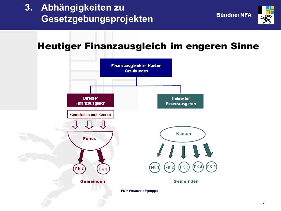 Bündner NFA 7 Heutiger Finanzausgleich im engeren Sinne 3. Abhängigkeiten zu Gesetzgebungsprojekten