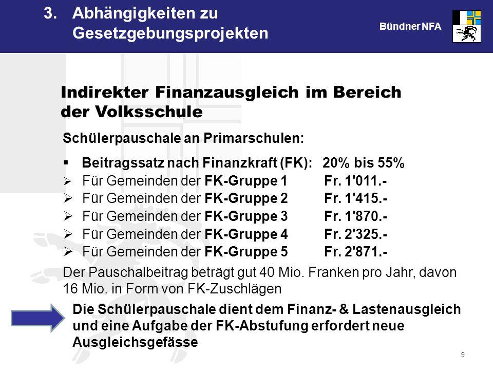 Bündner NFA 9 Schülerpauschale an Primarschulen: Beitragssatz nach Finanzkraft (FK): 20% bis 55% Für Gemeinden der FK-Gruppe 1 Fr.