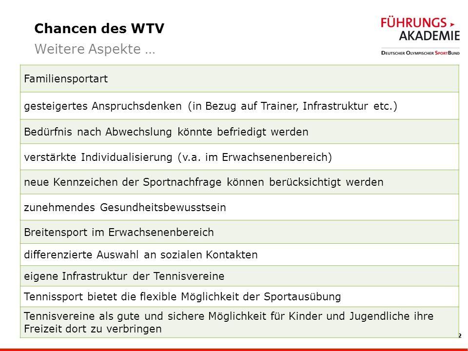 12 Chancen des WTV Weitere Aspekte … Familiensportart gesteigertes Anspruchsdenken (in Bezug auf Trainer, Infrastruktur etc.) Bedürfnis nach Abwechslung könnte befriedigt werden verstärkte Individualisierung (v.a.