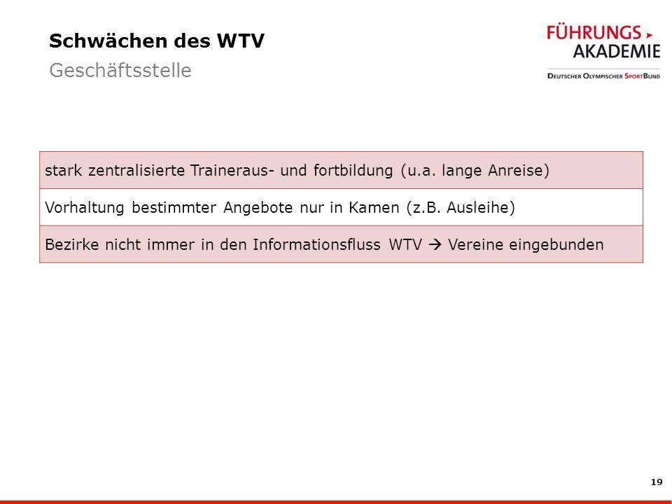 19 Schwächen des WTV Geschäftsstelle stark zentralisierte Traineraus- und fortbildung (u.a.