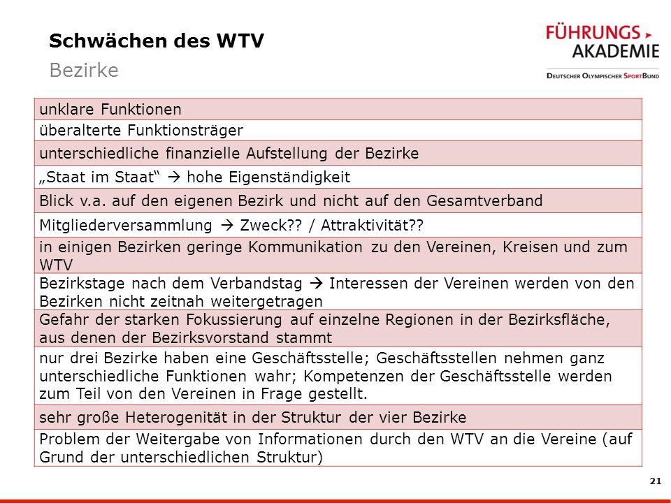 21 Schwächen des WTV Bezirke unklare Funktionen überalterte Funktionsträger unterschiedliche finanzielle Aufstellung der Bezirke Staat im Staat hohe Eigenständigkeit Blick v.a.