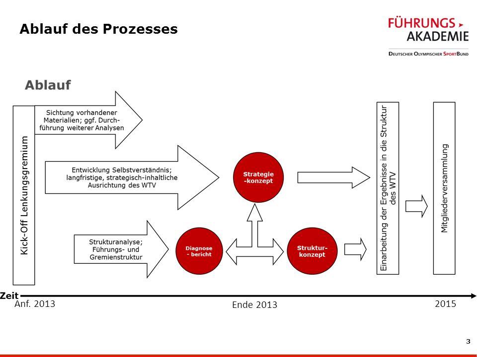 3 Ablauf des Prozesses Ende 2013 Anf. 20132015