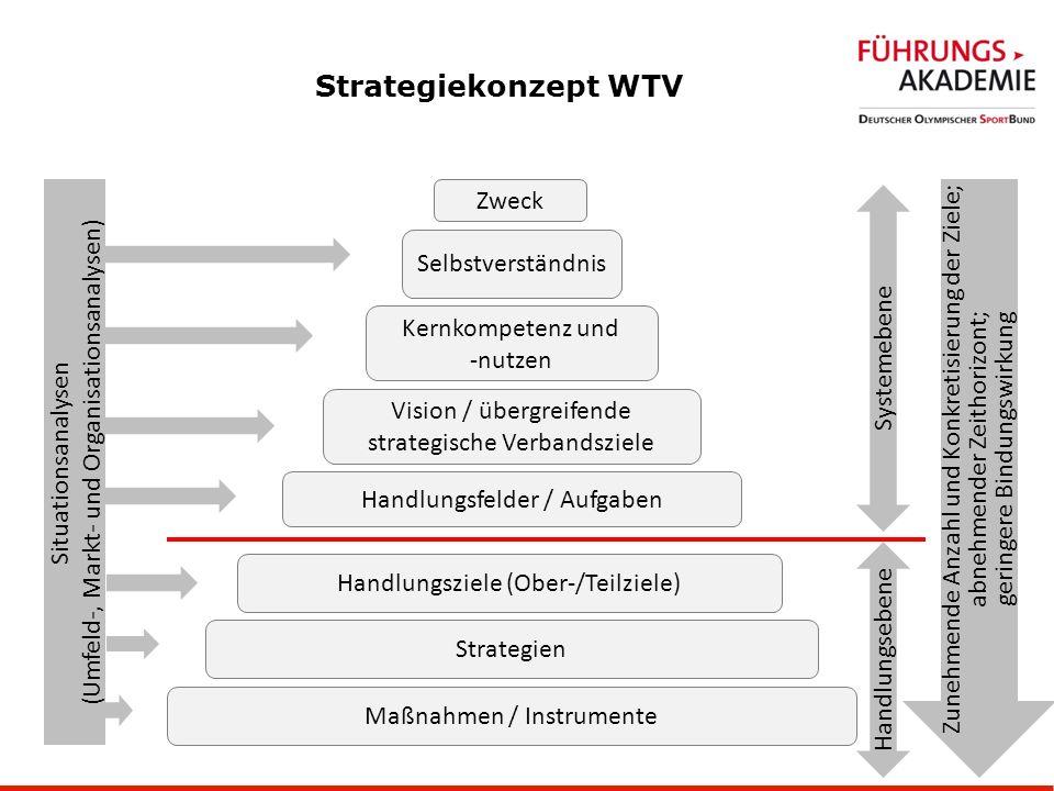 37 Strategiekonzept WTV Zweck Selbstverständnis Kernkompetenz und -nutzen Vision / übergreifende strategische Verbandsziele Handlungsfelder / Aufgaben Handlungsziele (Ober-/Teilziele) Strategien Maßnahmen / Instrumente Systemebene Handlungsebene Zunehmende Anzahl und Konkretisierung der Ziele; abnehmender Zeithorizont; geringere Bindungswirkung Situationsanalysen (Umfeld-, Markt- und Organisationsanalysen)